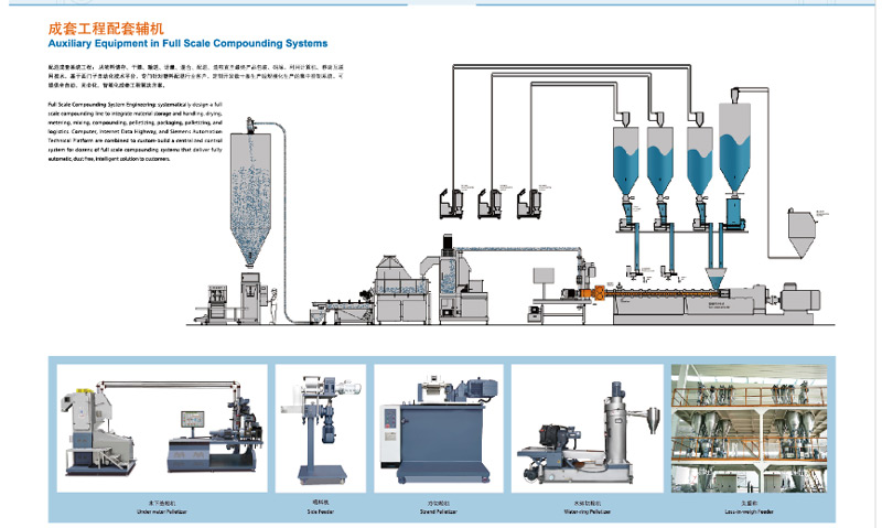 Auxiliary Equipment in Full Scale Compounding Systems